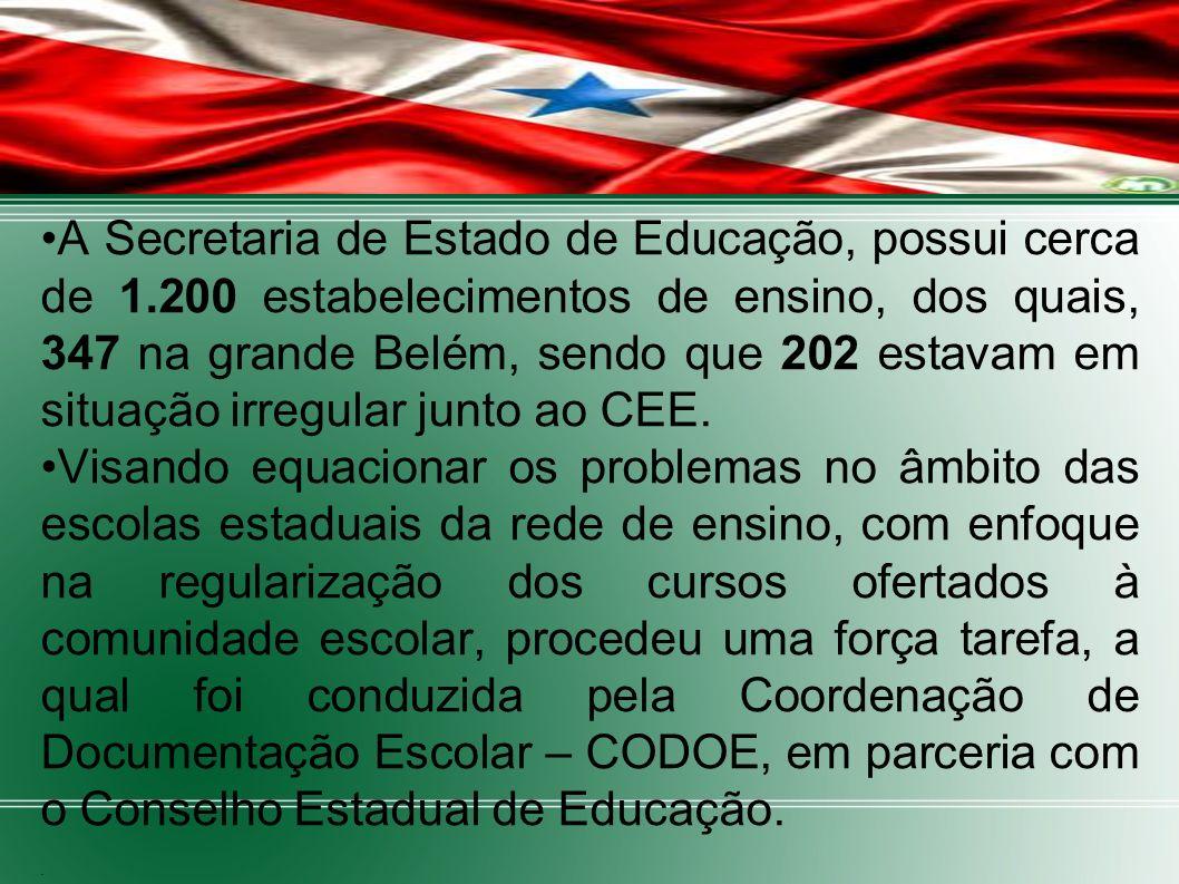 A Secretaria de Estado de Educação, possui cerca de 1.200 estabelecimentos de ensino, dos quais, 347 na grande Belém, sendo que 202 estavam em situaçã