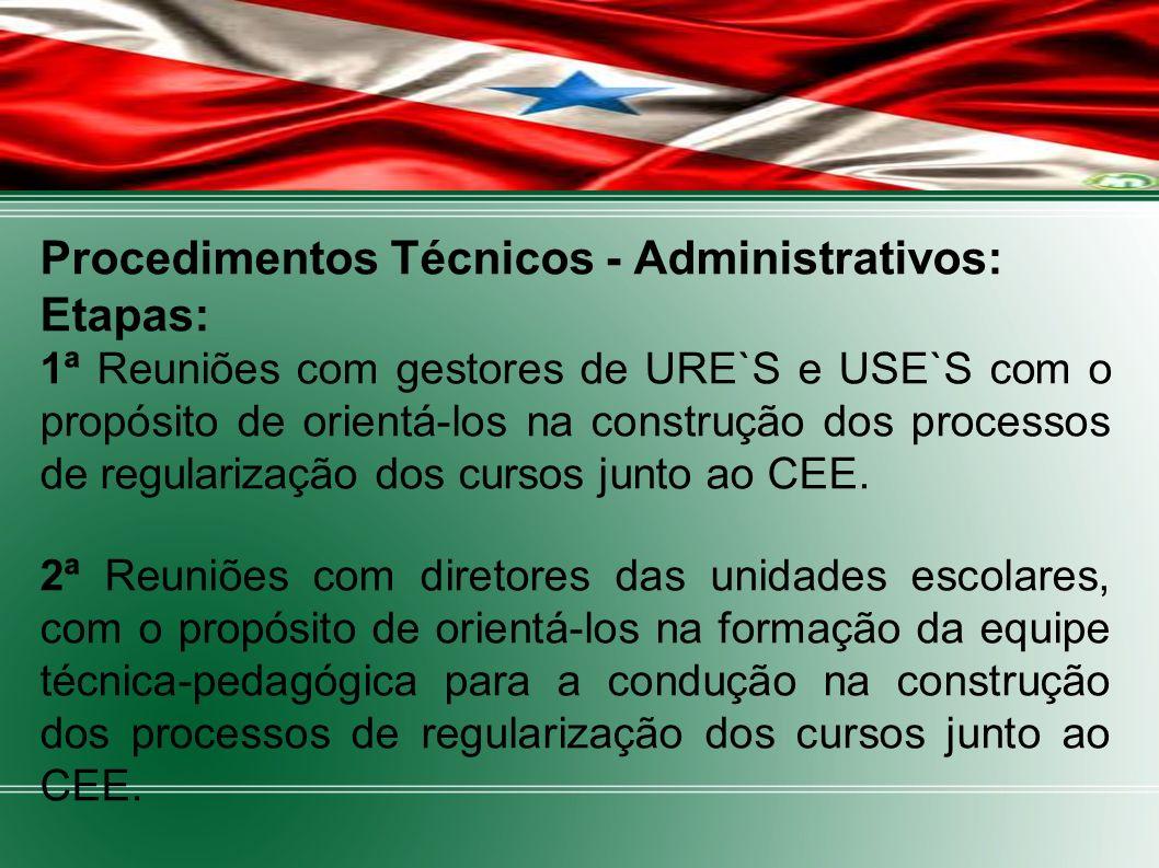 Procedimentos Técnicos - Administrativos: Etapas: 1ª Reuniões com gestores de URE`S e USE`S com o propósito de orientá-los na construção dos processos