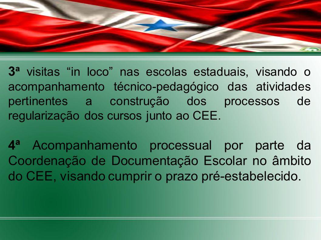 DEMONSTRATIVO FÍSICO DAS ESCOLAS ESTADUAIS – PROCESSOS DE REGULARIZAÇÃO- CEE Obs: 87 municípios encontram-se com os processos em fase de conclusão ANO ESCOLAS AUTORIZADAS ESCOLAS EM DILIGENCIAS ESCOLAS / PENDÊNCIA / HABILITAÇÃO ÁREA DE ABRANGÊNCI A 2011 473457 CAPITAL/INT ERIOR 2012 776149 CAPITAL/INT ERIOR 2013 513854 CAPITAL/INT ERIOR TOTAL 175 133160 CAPITAL/INT ERIOR