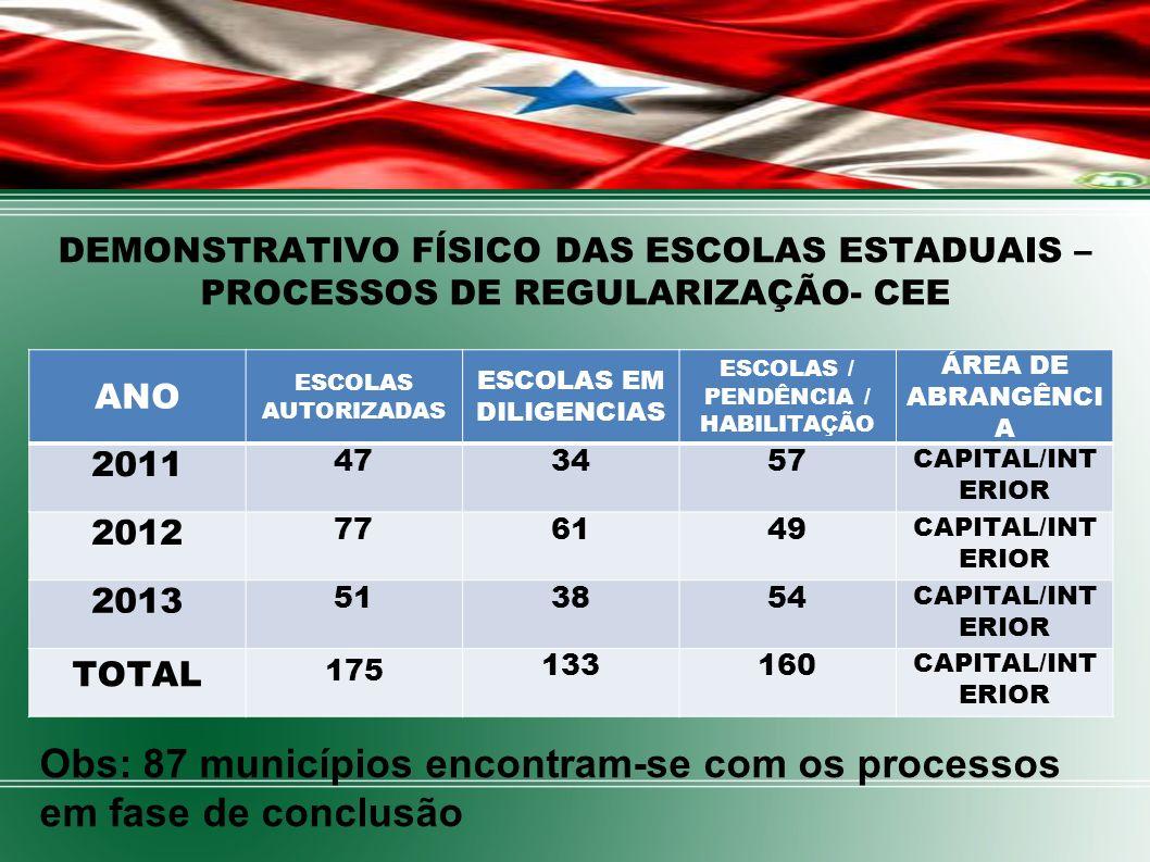 DEMONSTRATIVO FÍSICO DAS ESCOLAS ESTADUAIS – PROCESSOS DE REGULARIZAÇÃO- CEE Obs: 87 municípios encontram-se com os processos em fase de conclusão ANO