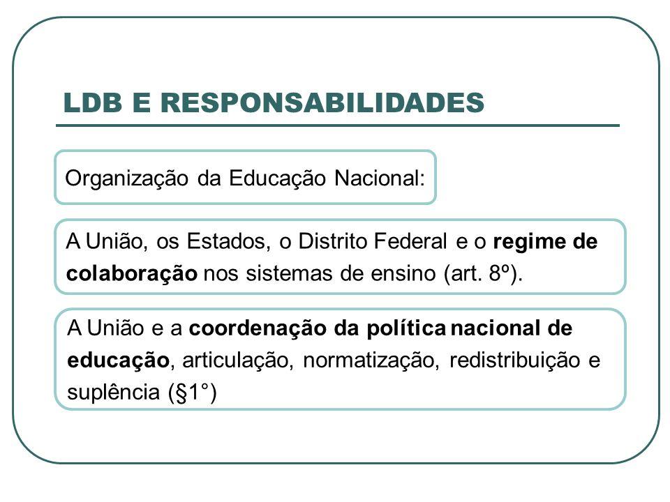 LDB E RESPONSABILIDADES Organização da Educação Nacional: A União, os Estados, o Distrito Federal e o regime de colaboração nos sistemas de ensino (ar