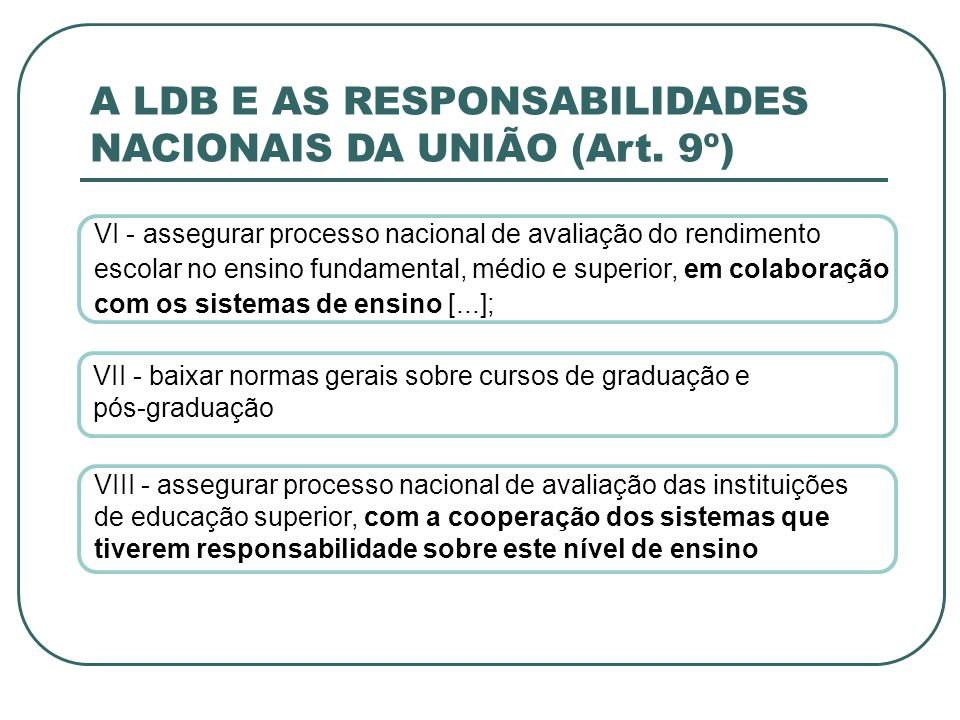 A LDB E AS RESPONSABILIDADES NACIONAIS DA UNIÃO (Art. 9º) VI - assegurar processo nacional de avaliação do rendimento escolar no ensino fundamental, m