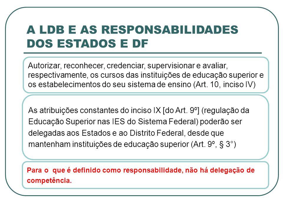A LDB E AS RESPONSABILIDADES DOS ESTADOS E DF Autorizar, reconhecer, credenciar, supervisionar e avaliar, respectivamente, os cursos das instituições