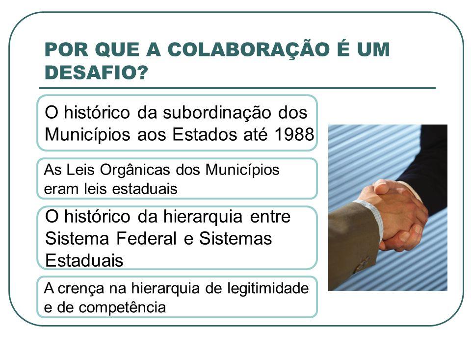 POR QUE A COLABORAÇÃO É UM DESAFIO? O histórico da subordinação dos Municípios aos Estados até 1988 As Leis Orgânicas dos Municípios eram leis estadua