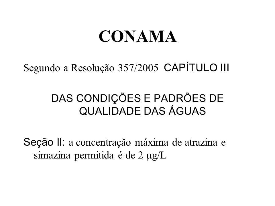 CONAMA Segundo a Resolução 357/2005 CAPÍTULO III DAS CONDIÇÕES E PADRÕES DE QUALIDADE DAS ÁGUAS Seção II: a concentração máxima de atrazina e simazina permitida é de 2 g/L