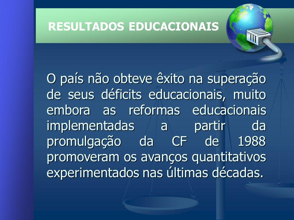 RESULTADOS EDUCACIONAIS O país não obteve êxito na superação de seus déficits educacionais, muito embora as reformas educacionais implementadas a partir da promulgação da CF de 1988 promoveram os avanços quantitativos experimentados nas últimas décadas.