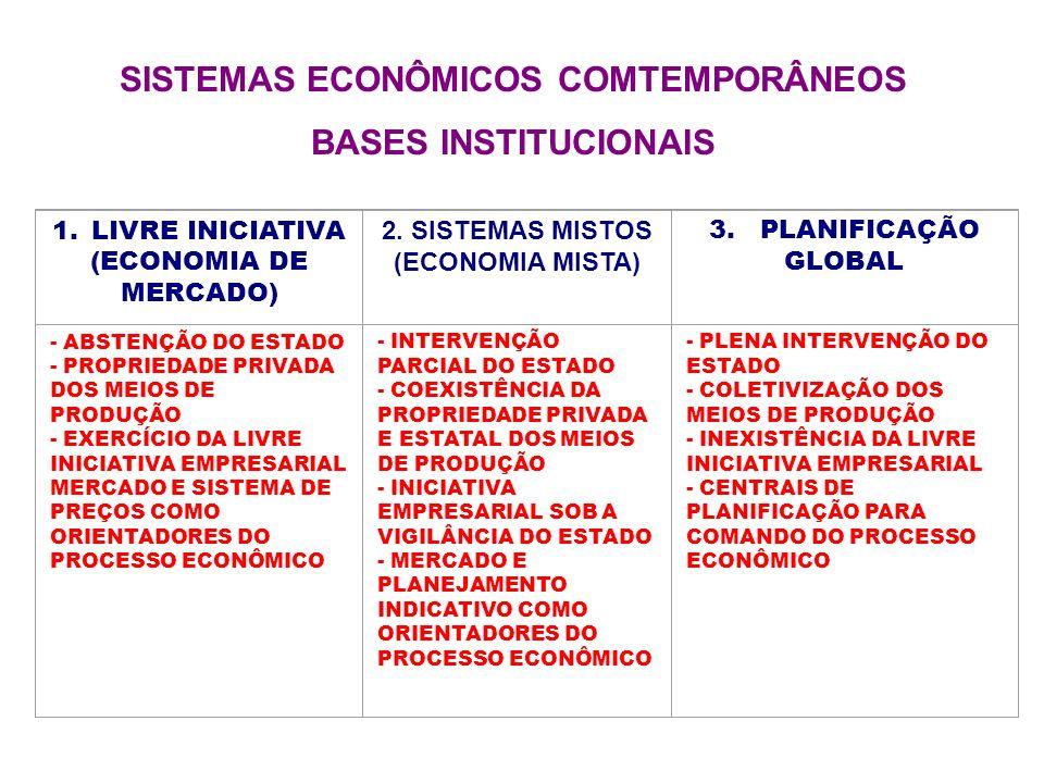 SISTEMAS ECONÔMICOS COMTEMPORÂNEOS BASES INSTITUCIONAIS 1. LIVRE INICIATIVA (ECONOMIA DE MERCADO) 2. SISTEMAS MISTOS (ECONOMIA MISTA) 3. PLANIFICAÇÃO