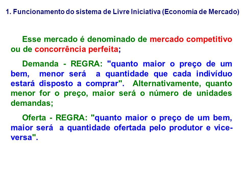 1. Funcionamento do sistema de Livre Iniciativa (Economia de Mercado) Esse mercado é denominado de mercado competitivo ou de concorrência perfeita; De
