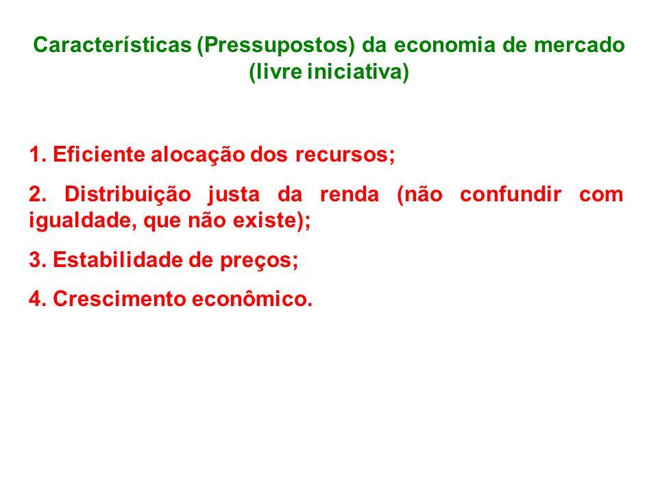 Características (Pressupostos) da economia de mercado (livre iniciativa) 1. Eficiente alocação dos recursos; 2. Distribuição justa da renda (não confu