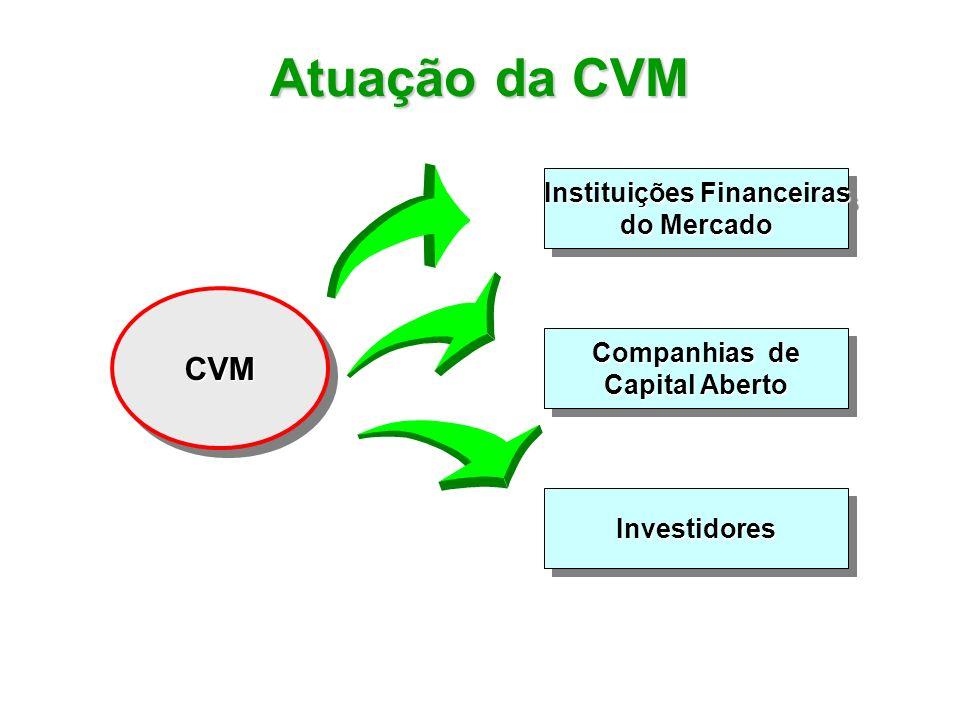 Atuação da CVM CVMCVM Instituições Financeiras do Mercado Instituições Financeiras do Mercado Companhias de Capital Aberto Companhias de Capital Abert