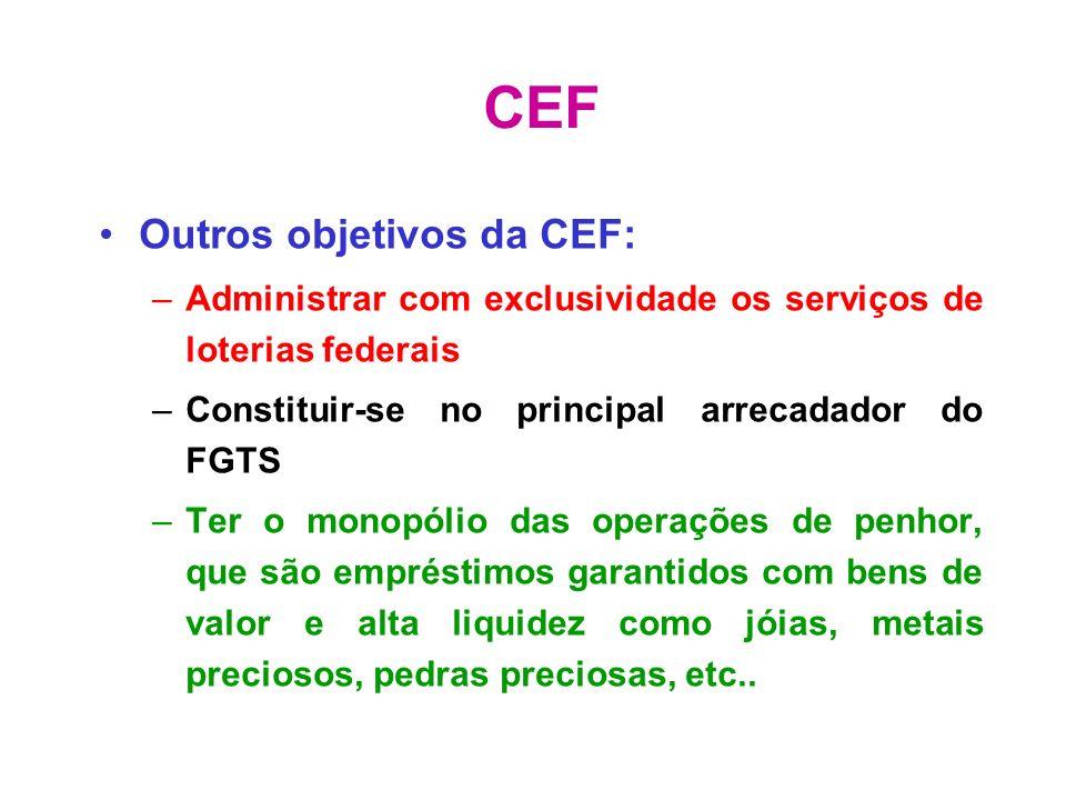 CEF Outros objetivos da CEF: –Administrar com exclusividade os serviços de loterias federais –Constituir-se no principal arrecadador do FGTS –Ter o mo