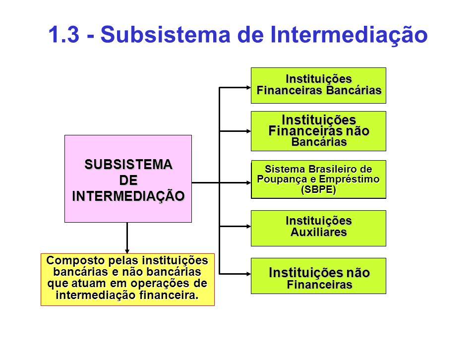 1.3 - Subsistema de Intermediação Instituições Financeiras Bancárias SUBSISTEMADEINTERMEDIAÇÃO Instituições Financeiras não Bancárias Sistema Brasilei