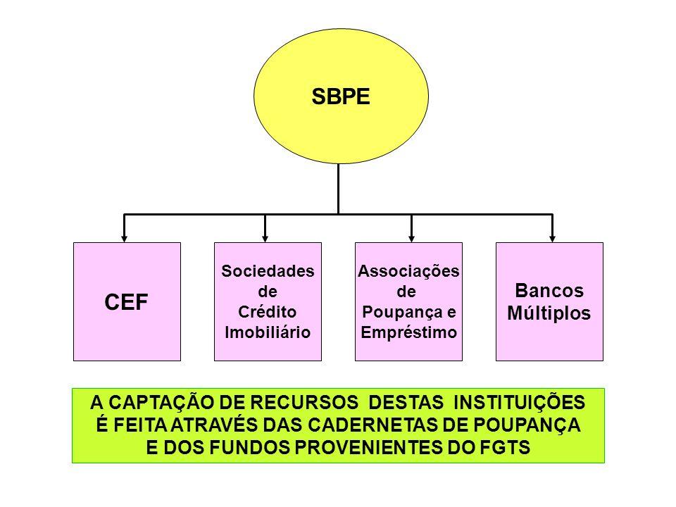 SBPE CEF Sociedades de Crédito Imobiliário Associações de Poupança e Empréstimo Bancos Múltiplos A CAPTAÇÃO DE RECURSOS DESTAS INSTITUIÇÕES É FEITA AT