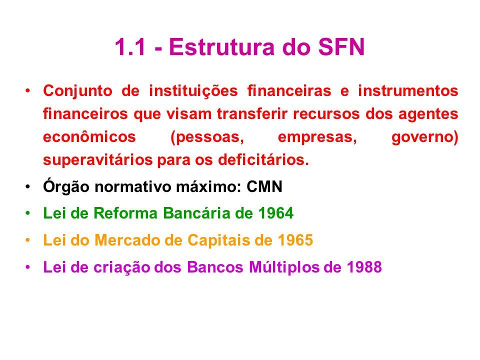 1.1 - Estrutura do SFN Conjunto de instituições financeiras e instrumentos financeiros que visam transferir recursos dos agentes econômicos (pessoas,