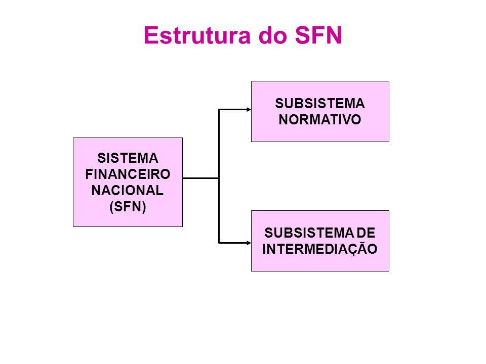 Estrutura do SFN SISTEMA FINANCEIRO NACIONAL (SFN) SUBSISTEMA NORMATIVO SUBSISTEMA DE INTERMEDIAÇÃO