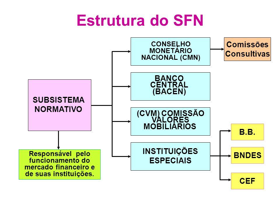 Estrutura do SFN SUBSISTEMA NORMATIVO CONSELHO MONETÁRIO NACIONAL (CMN) BANCO CENTRAL (BACEN) (CVM) COMISSÃO VALORES MOBILIÁRIOS INSTITUIÇÕES ESPECIAI