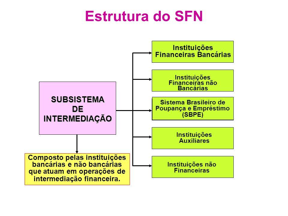 Estrutura do SFN Instituições Financeiras Bancárias SUBSISTEMADEINTERMEDIAÇÃO Instituições Financeiras não Bancárias Sistema Brasileiro de Poupança e