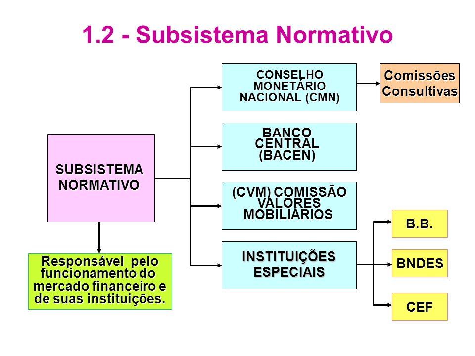 1.2 - Subsistema Normativo SUBSISTEMANORMATIVO CONSELHOMONETÁRIO NACIONAL (CMN) BANCOCENTRAL(BACEN) (CVM) COMISSÃO VALORESMOBILIÁRIOS INSTITUIÇÕESESPE