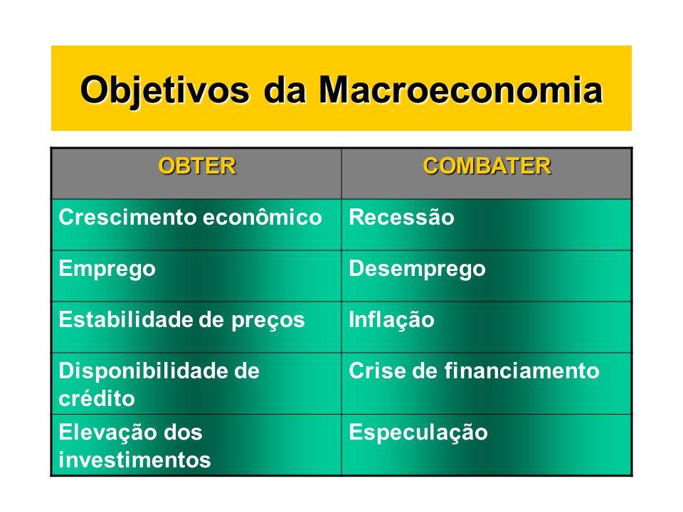 Objetivos da Macroeconomia OBTERCOMBATER Crescimento econômicoRecessão EmpregoDesemprego Estabilidade de preçosInflação Disponibilidade de crédito Cri