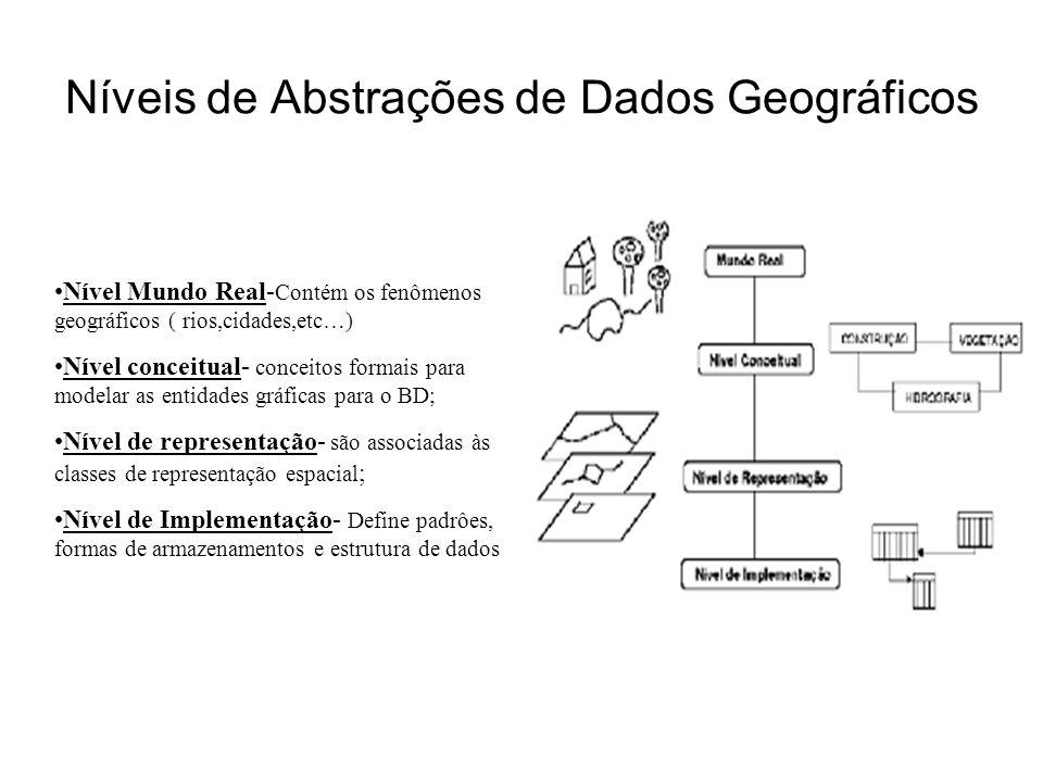 gdornele@posgrad.nce.ufrj.br Níveis de Abstrações de Dados Geográficos Nível Mundo Real- Contém os fenômenos geográficos ( rios,cidades,etc…) Nível co