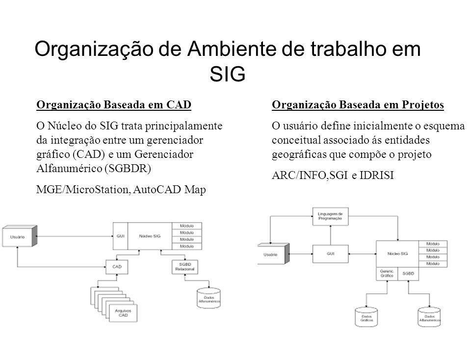 gdornele@posgrad.nce.ufrj.br Organização de Ambiente de trabalho em SIG Organização Baseada em CAD O Núcleo do SIG trata principalamente da integração