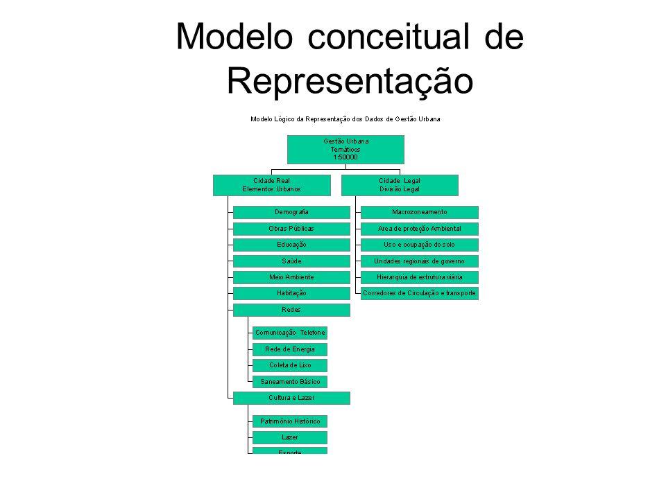 gdornele@posgrad.nce.ufrj.br Modelo conceitual de Representação
