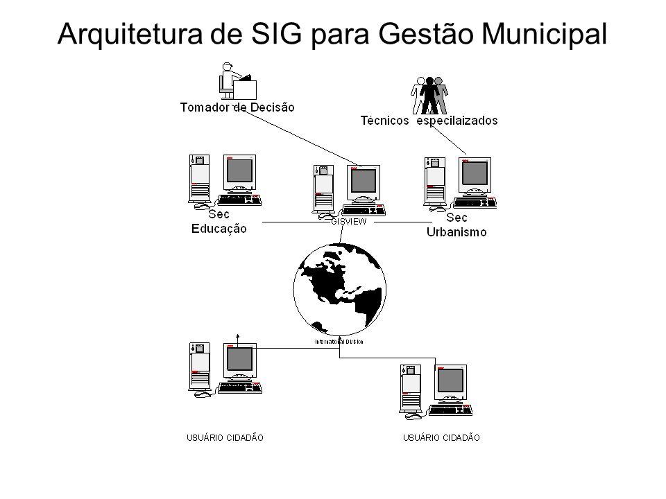 gdornele@posgrad.nce.ufrj.br Arquitetura de SIG para Gestão Municipal