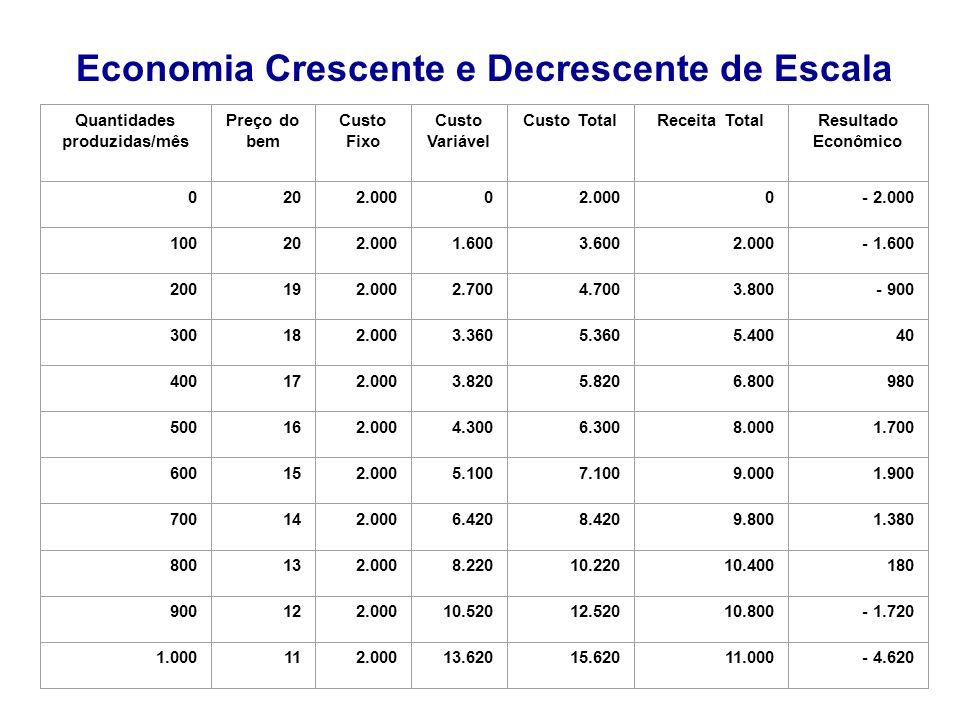Economia Crescente e Decrescente de Escala Quantidades produzidas/mês Preço do bem Custo Fixo Custo Variável Custo TotalReceita TotalResultado Econômi