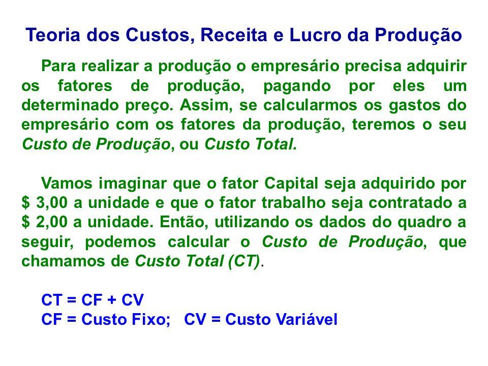 Teoria dos Custos, Receita e Lucro da Produção Para realizar a produção o empresário precisa adquirir os fatores de produção, pagando por eles um dete