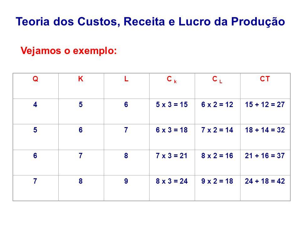 QKLC k C L CT 4565 x 3 = 156 x 2 = 1215 + 12 = 27 5676 x 3 = 187 x 2 = 1418 + 14 = 32 6787 x 3 = 218 x 2 = 1621 + 16 = 37 7898 x 3 = 249 x 2 = 1824 +
