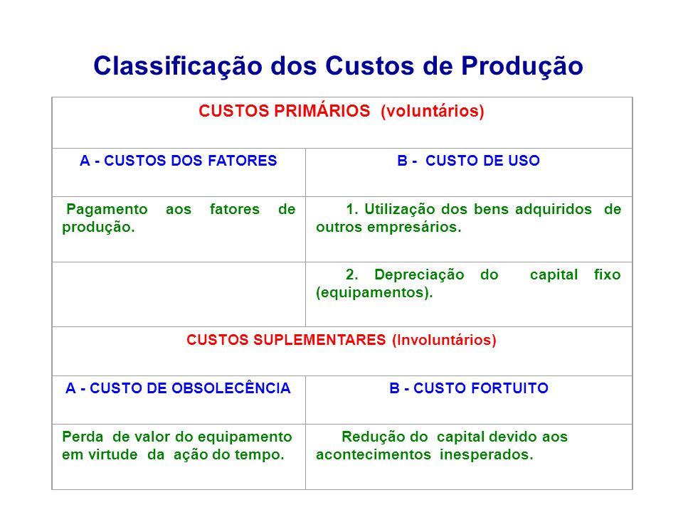 Classificação dos Custos de Produção CUSTOS PRIMÁRIOS (voluntários) A - CUSTOS DOS FATORESB - CUSTO DE USO Pagamento aos fatores de produção. 1. Utili