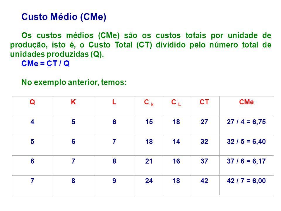 Custo Médio (CMe) Os custos médios (CMe) são os custos totais por unidade de produção, isto é, o Custo Total (CT) dividido pelo número total de unidad