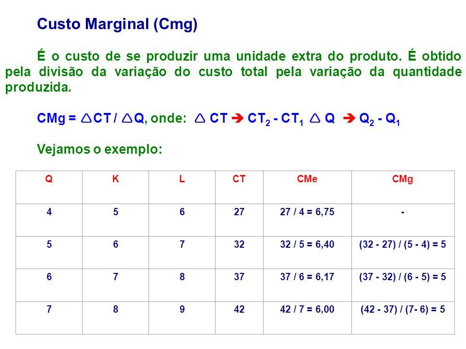 Custo Marginal (Cmg) É o custo de se produzir uma unidade extra do produto. É obtido pela divisão da variação do custo total pela variação da quantida