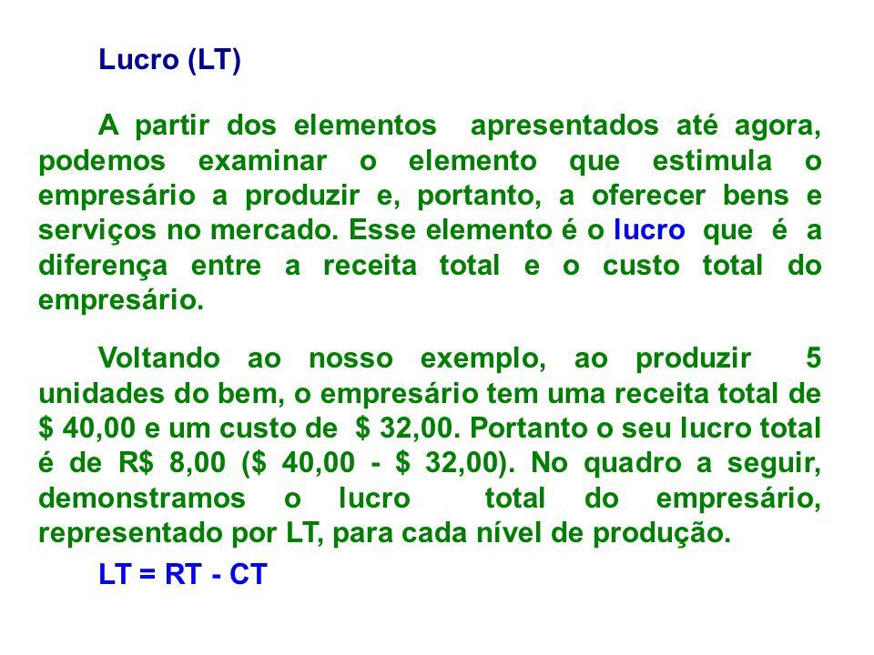 Lucro (LT) A partir dos elementos apresentados até agora, podemos examinar o elemento que estimula o empresário a produzir e, portanto, a oferecer ben