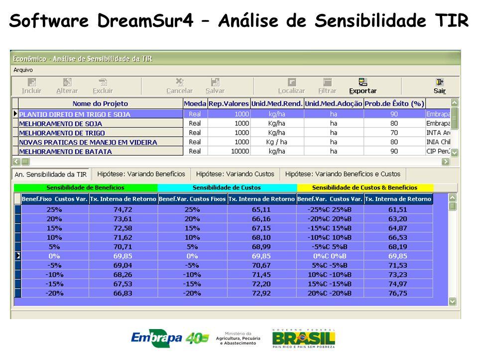 Software DreamSur4 – Análise de Sensibilidade TIR