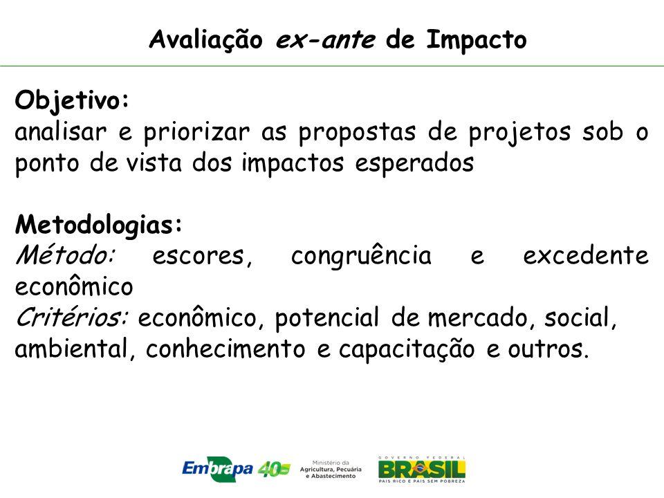 Avaliação ex-ante de Impacto Objetivo: analisar e priorizar as propostas de projetos sob o ponto de vista dos impactos esperados Metodologias: Método: