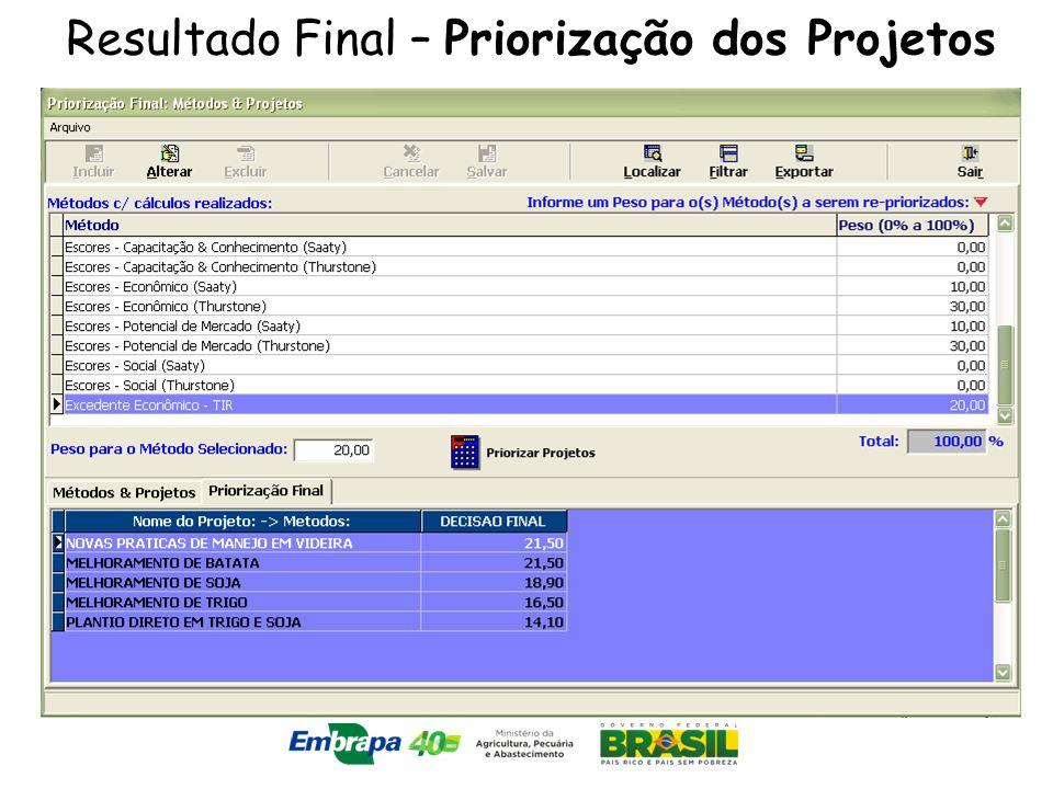 Resultado Final – Priorização dos Projetos