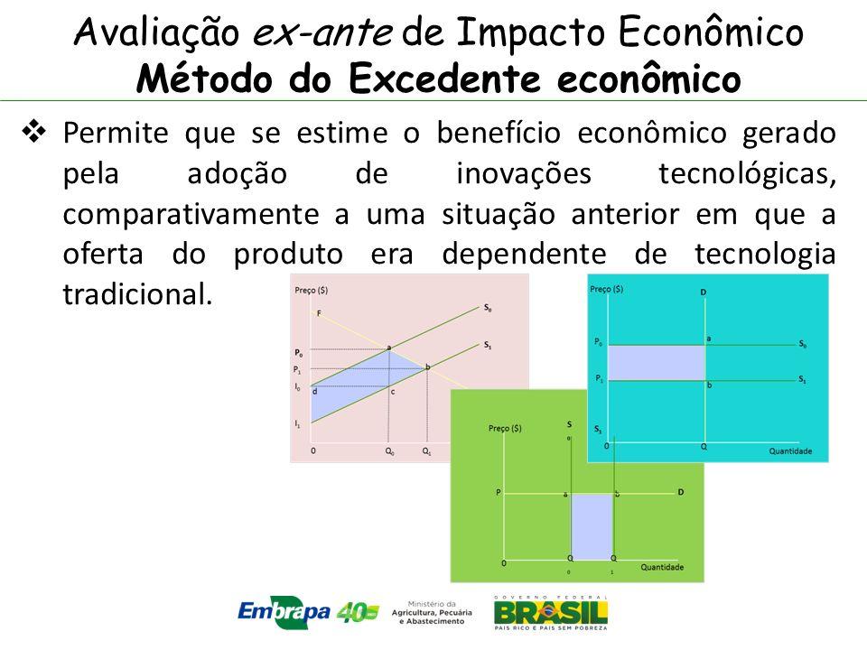 Avaliação ex-ante de Impacto Econômico Método do Excedente econômico Permite que se estime o benefício econômico gerado pela adoção de inovações tecno