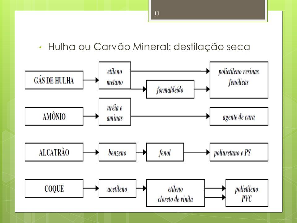 Hulha ou Carvão Mineral: destilação seca 11