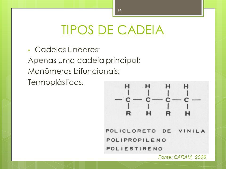 TIPOS DE CADEIA Cadeias Lineares: Apenas uma cadeia principal; Monômeros bifuncionais; Termoplásticos. 14 Fonte: CARAM, 2006