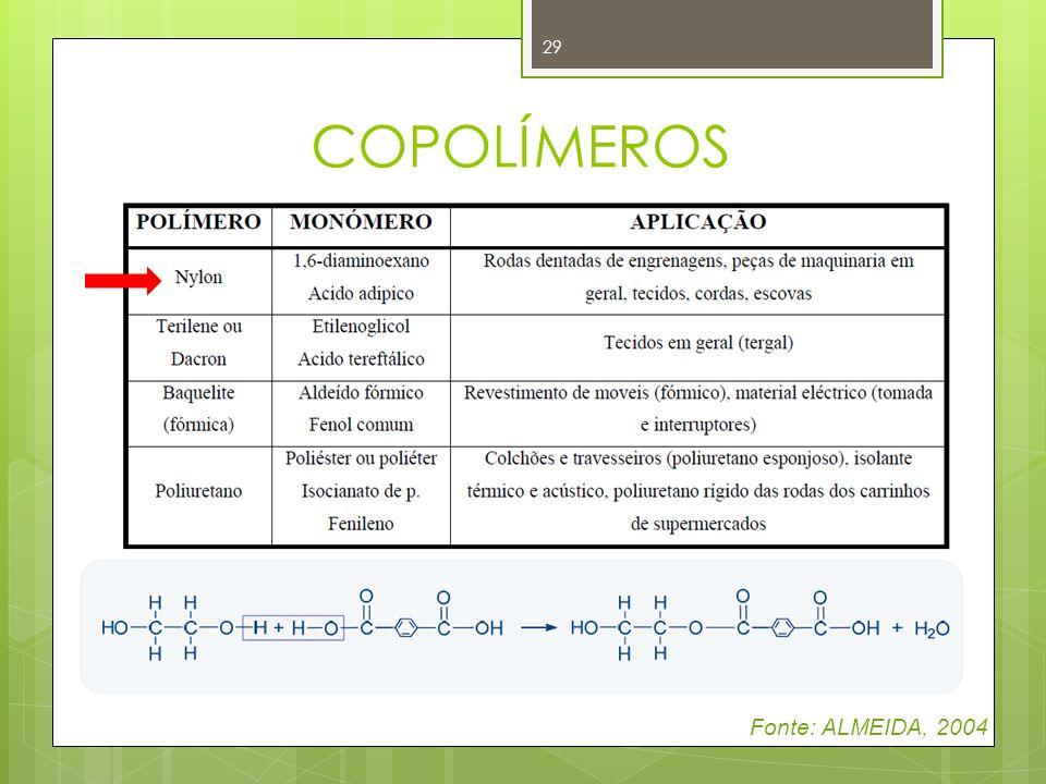 29 COPOLÍMEROS Fonte: ALMEIDA, 2004