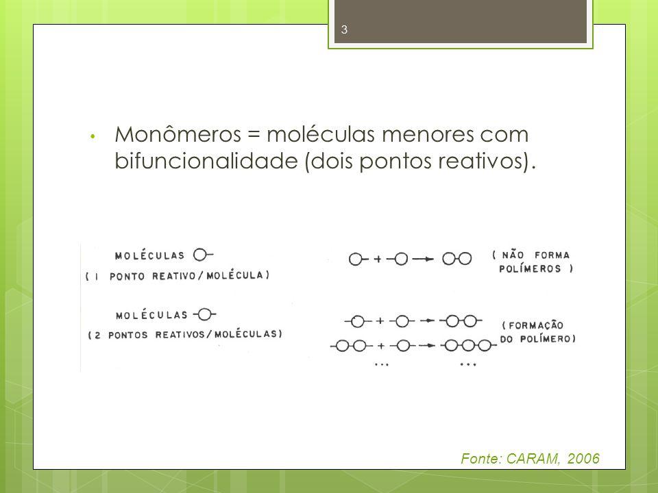 Monômeros = moléculas menores com bifuncionalidade (dois pontos reativos). 3 Fonte: CARAM, 2006