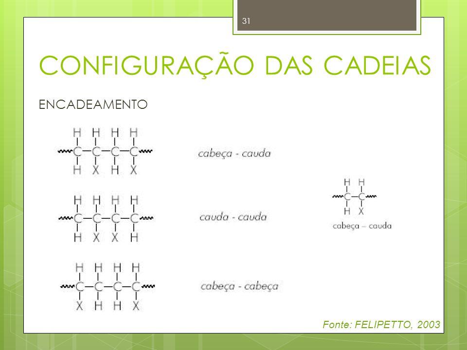 31 CONFIGURAÇÃO DAS CADEIAS Fonte: FELIPETTO, 2003 ENCADEAMENTO