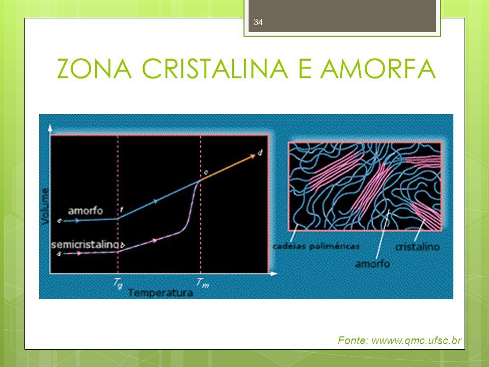 34 ZONA CRISTALINA E AMORFA Fonte: wwww.qmc.ufsc.br