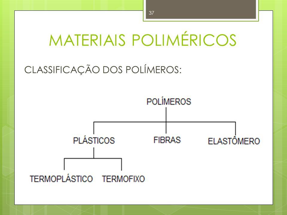 MATERIAIS POLIMÉRICOS 37 CLASSIFICAÇÃO DOS POLÍMEROS: