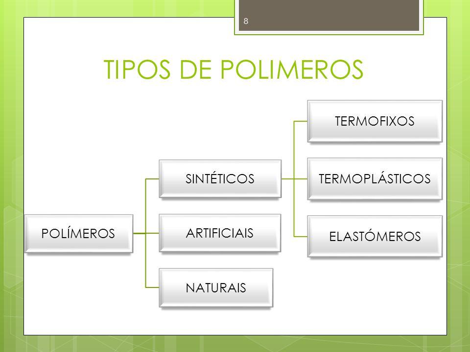 ESTRUTURA QUÍMICA Cadeia carbônica: somente átomos de carbono Ex.: poliolefinas, polímeros dienos, polímeros estirênicos, polímeros clorados, polímeros fluorados polímeros acrílicos.