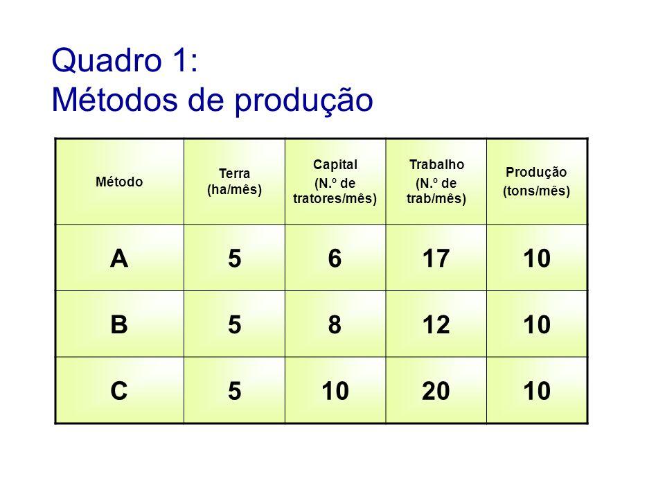 Preço dos fatores de produção Aluguel da terra => R$ 2.000,00 /hectare/mês Trator => R$ 500,00 /mês Trabalho (unid.) => R$ 100,00 /mês Pergunta-se, qual o método economicamente mais eficiente?