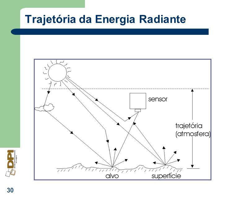 30 Trajetória da Energia Radiante
