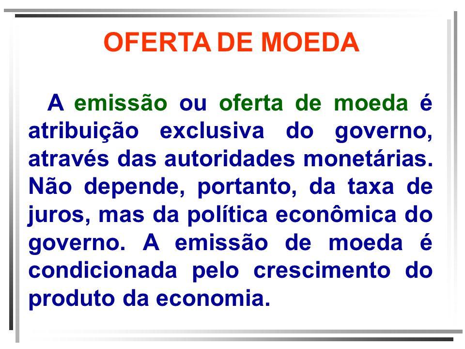 OFERTA DE MOEDA A emissão ou oferta de moeda é atribuição exclusiva do governo, através das autoridades monetárias. Não depende, portanto, da taxa de