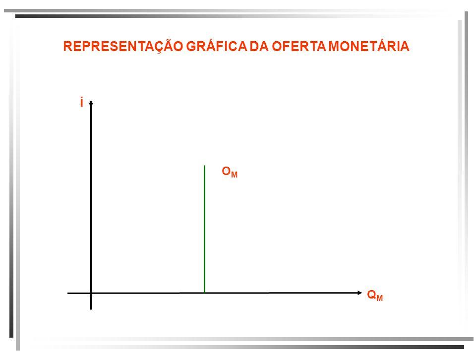 REPRESENTAÇÃO GRÁFICA DA OFERTA MONETÁRIA i QMQM OMOM
